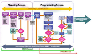 ETDM20Process20Diagram20SCREENS20ONLY20v35
