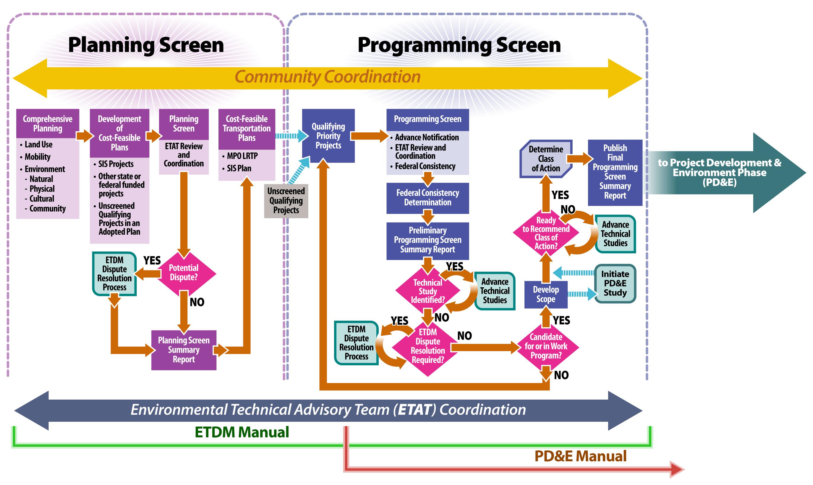 FDOT Efficient Transportation Decision Making (ETDM)